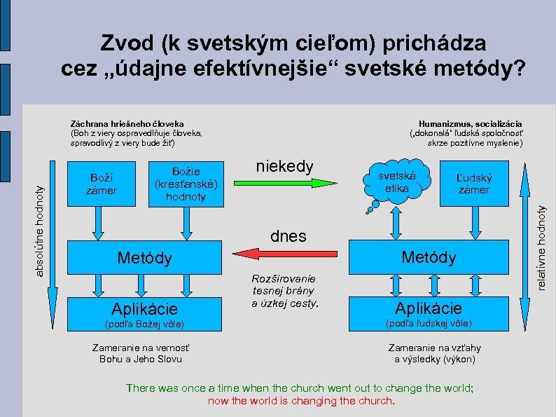 """Zvod (k svetským cieľom) prichádza cez """"údajne efektívnejšie"""" svetské metódy? Boží zámer Božie (kresťanské)"""