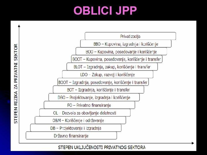 OBLICI JPP