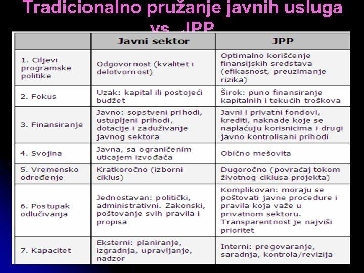 Tradicionalno pružanje javnih usluga vs. JPP