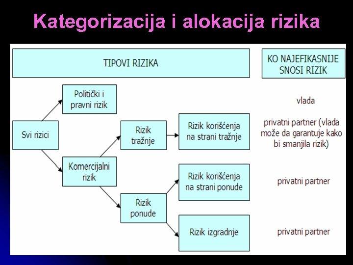 Kategorizacija i alokacija rizika