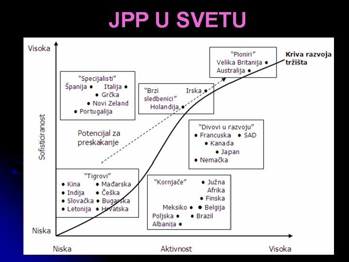 JPP U SVETU