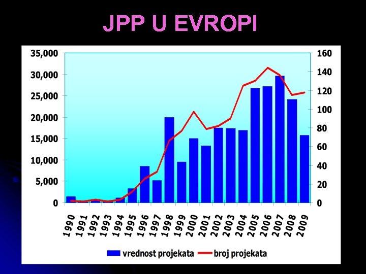 JPP U EVROPI