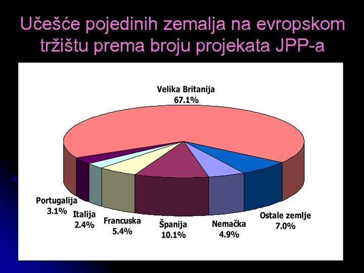 Učešće pojedinih zemalja na evropskom tržištu prema broju projekata JPP-a