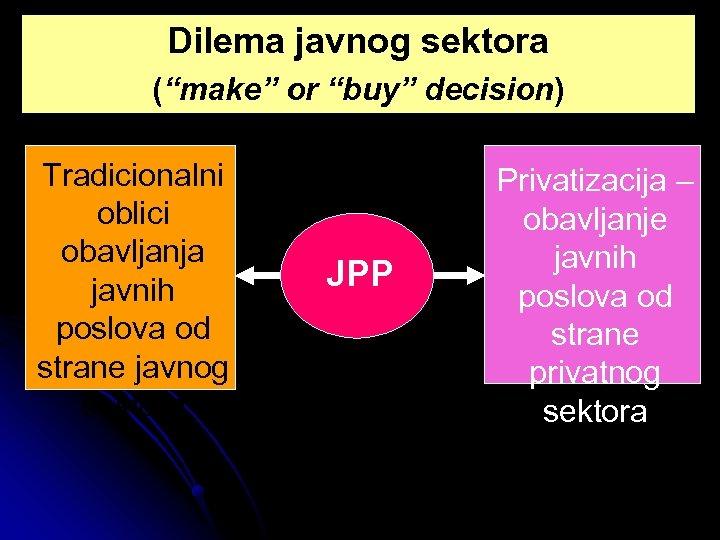 """Dilema javnog sektora (""""make"""" or """"buy"""" decision) Tradicionalni oblici obavljanja javnih poslova od strane"""