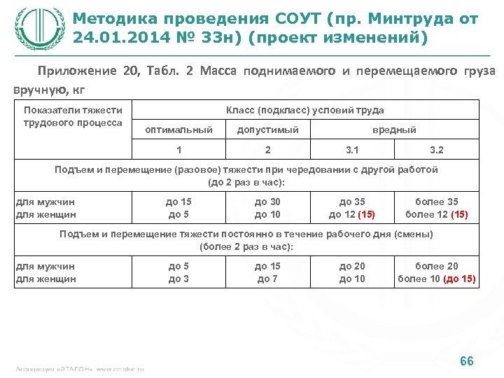 Методика проведения СОУТ (пр. Минтруда от 24. 01. 2014 № 33 н) (проект изменений)