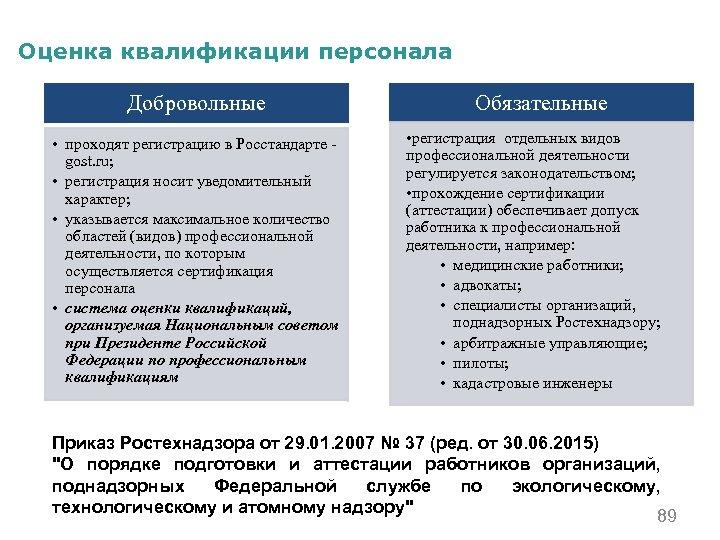 Оценка квалификации персонала Добровольные • проходят регистрацию в Росстандарте gost. ru; • регистрация носит