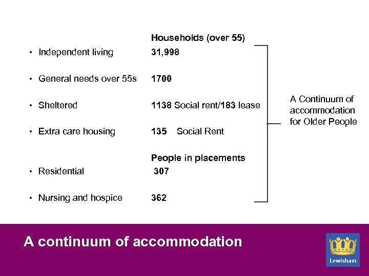 Households (over 55) Independent living 31, 998 General needs over 55 s 1700 Sheltered