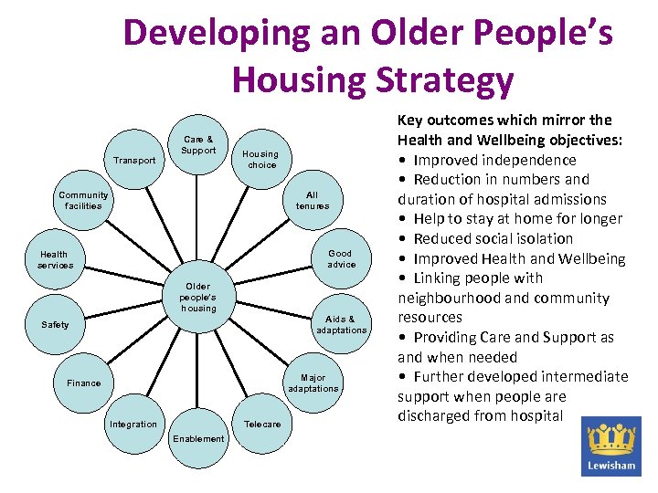 Developing an Older People's Housing Strategy Transport Care & Support Housing choice All tenures