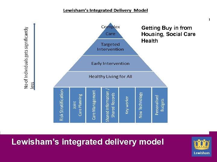 Insert health triangle Getting Buy in from Housing, Social Care Health Lewisham's integrated delivery