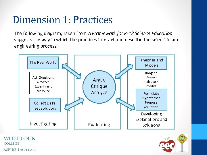 Dimension 1: Practices The following diagram, taken from A Framework for K-12 Science Education