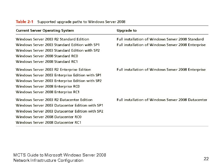 MCTS Guide to Microsoft Windows Server 2008 Network Infrastructure Configuration 22