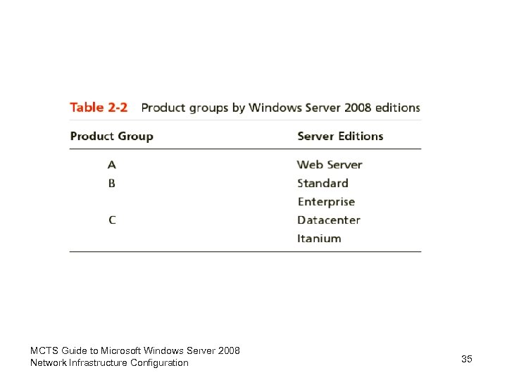 MCTS Guide to Microsoft Windows Server 2008 Network Infrastructure Configuration 35