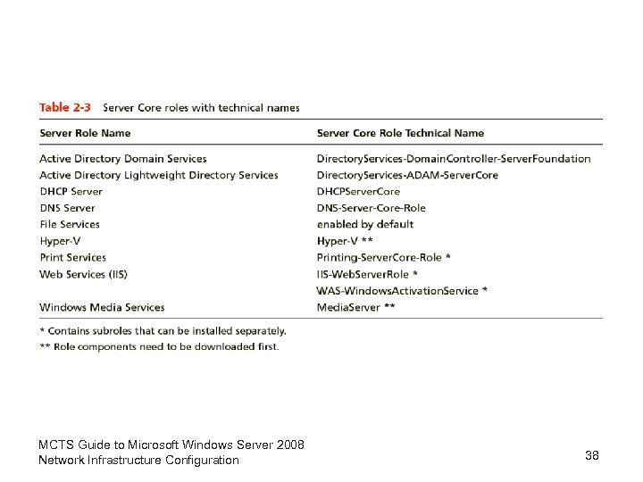 MCTS Guide to Microsoft Windows Server 2008 Network Infrastructure Configuration 38
