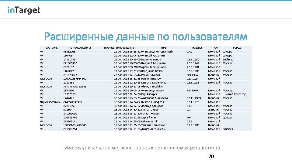 Расширенные данные по пользователям Соц. сеть VK VK Facebook VK VK VK Одноклассники VK