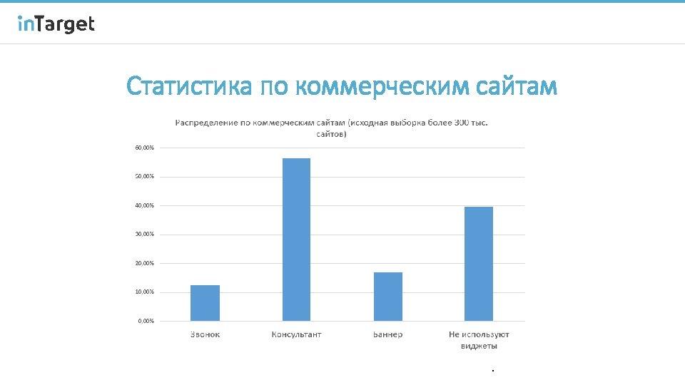 Статистика по коммерческим сайтам 4