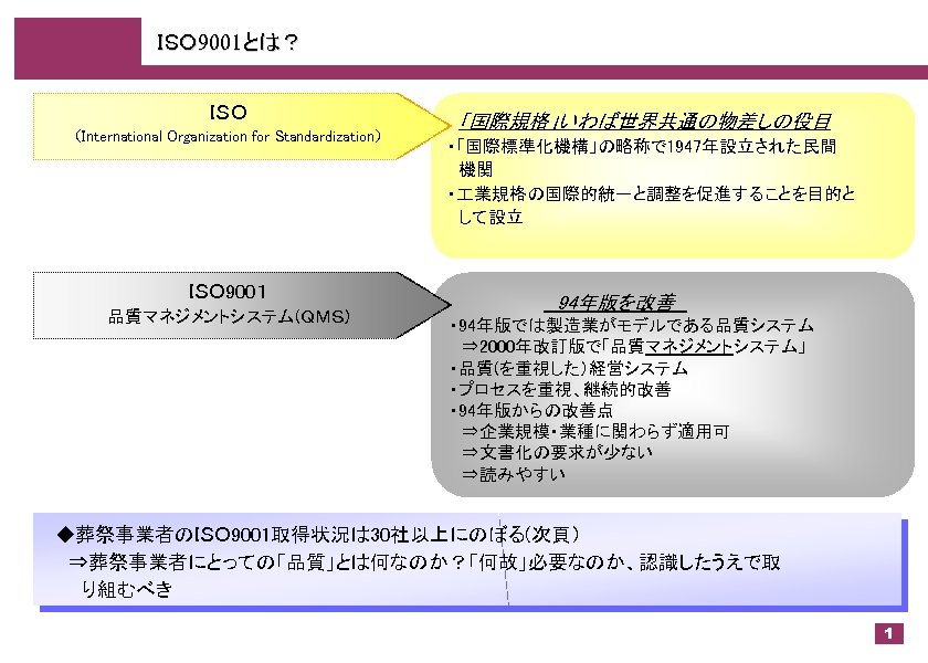ISO 9001とは? ISO (International Organization for Standardization) ISO 9001 品質マネジメントシステム(QMS)  「国際規格」いわば世界共通の物差しの役目 ・「国際標準化機構」の略称で 1947年設立された民間  機関