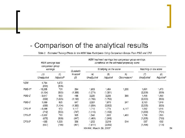 - Comparison of the analytical results KNAW, March 29, 2007 54