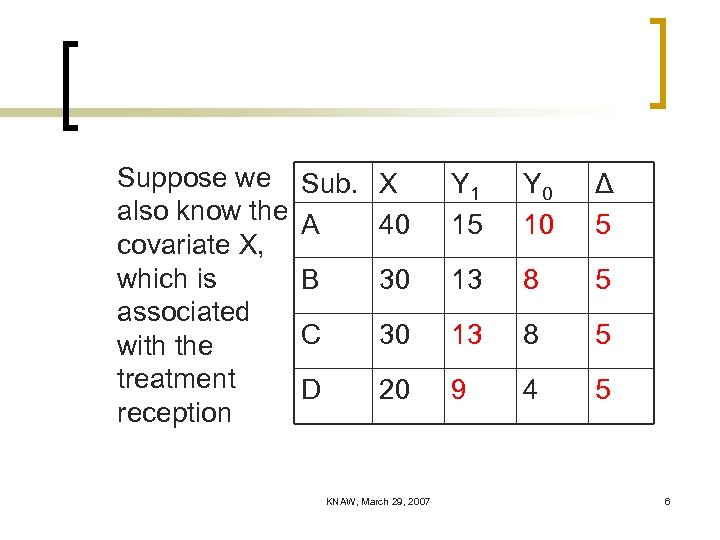 Suppose we also know the covariate X, which is associated with the treatment reception