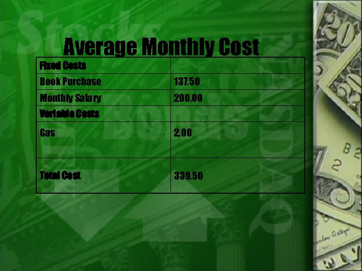 Average Monthly Cost Fixed Costs Book Purchase 137. 50 Monthly Salary 200. 00 Variable
