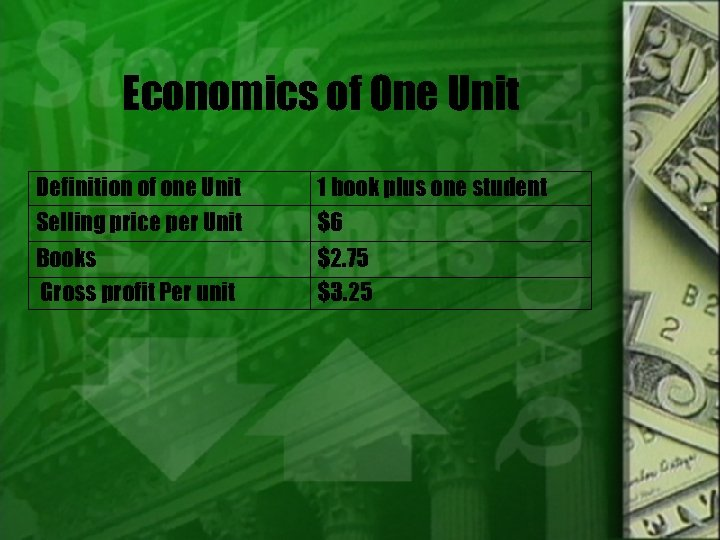 Economics of One Unit Definition of one Unit Selling price per Unit 1 book