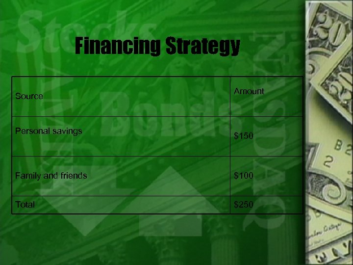Financing Strategy Source Personal savings Amount $150 Family and friends $100 Total $250