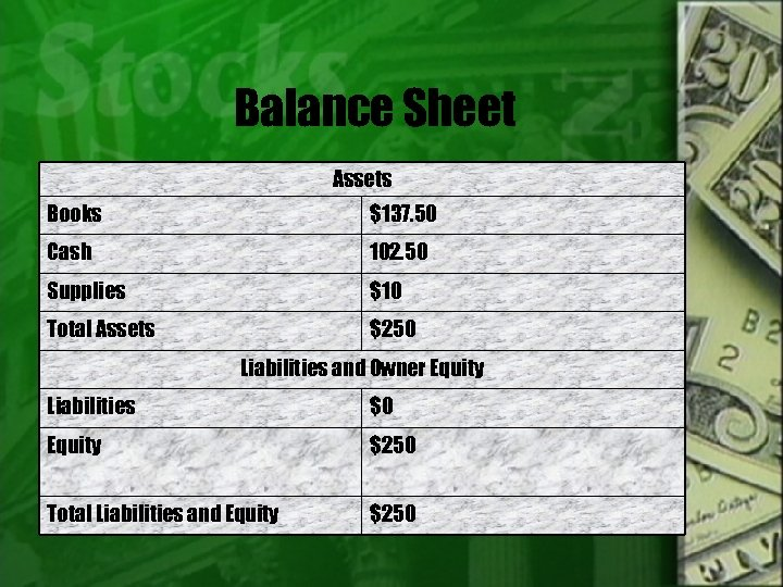 Balance Sheet Assets Books $137. 50 Cash 102. 50 Supplies $10 Total Assets $250