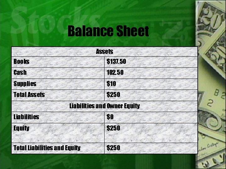 Balance Sheet Assets Books $137. 50 Cash 102. 50 Supplies $10 Total Assets $250
