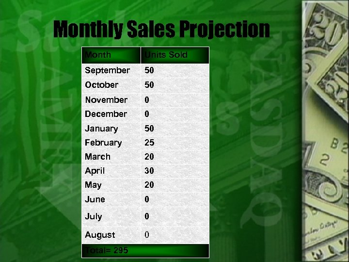 Monthly Sales Projection Month Units Sold September 50 October 50 November 0 December 0