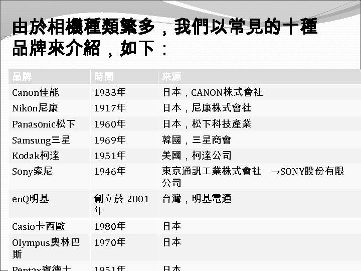 由於相機種類繁多,我們以常見的十種 品牌來介紹,如下: 品牌 時間 來源 Canon佳能 1933年 日本,CANON株式會社 Nikon尼康 1917年 日本,尼康株式會社 Panasonic松下 1960年 日本,松下科技產業