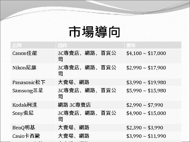 市場導向 品牌 通路 價格 Canon佳能 3 C專賣店、網路、百貨公 司 $4, 100 ~ $17, 000 Nikon尼康