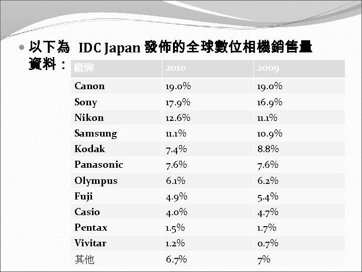 以下為 IDC Japan 發佈的全球數位相機銷售量 資料: 廠牌 2010 2009 Canon 19. 0% Sony 17.