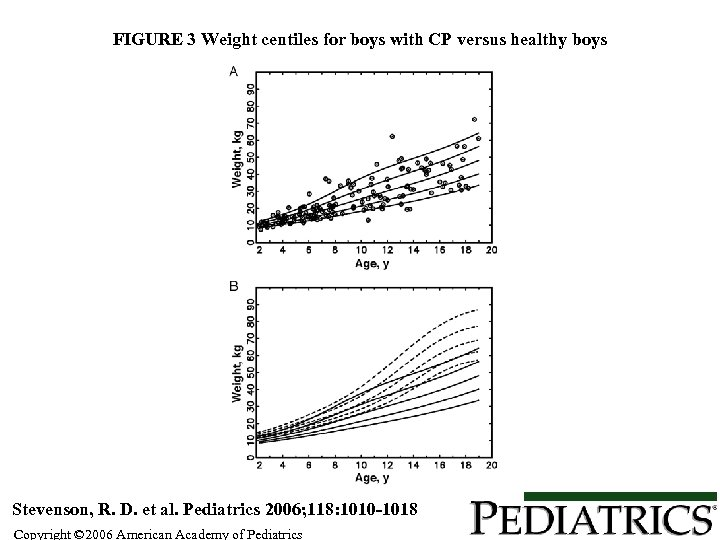 FIGURE 3 Weight centiles for boys with CP versus healthy boys Stevenson, R. D.