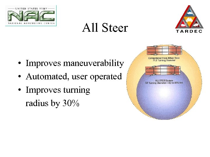 All Steer • Improves maneuverability • Automated, user operated • Improves turning radius by