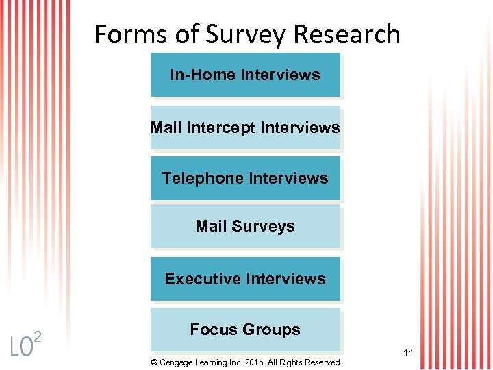 Forms of Survey Research In-Home Interviews Mall Intercept Interviews Telephone Interviews Mail Surveys Executive