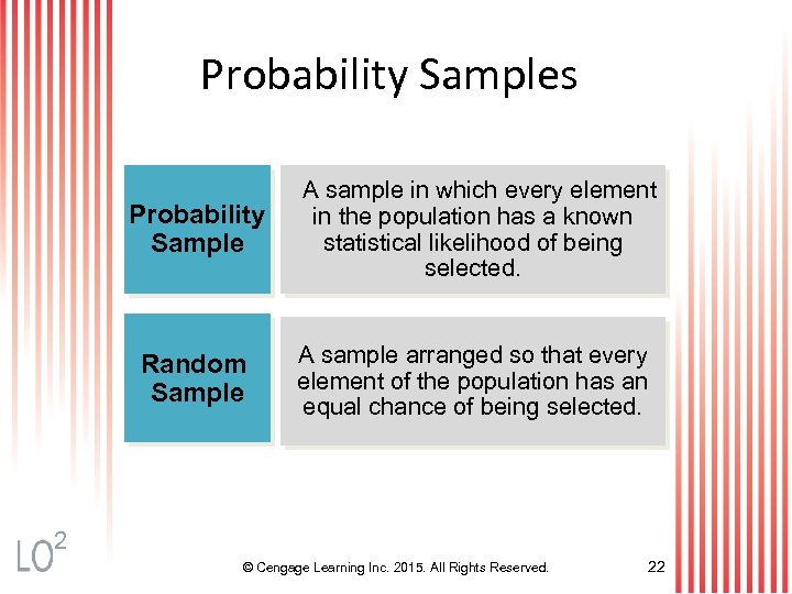 Probability Samples Probability Sample A sample in which every element in the population has