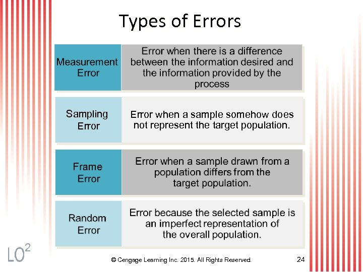 Types of Errors Sampling Error when a sample somehow does not represent the target
