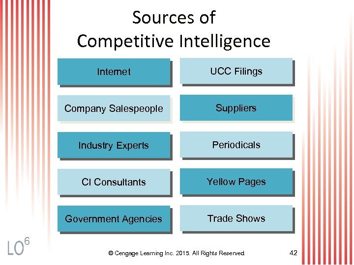 Sources of Competitive Intelligence Internet UCC Filings Company Salespeople Suppliers Industry Experts Periodicals CI