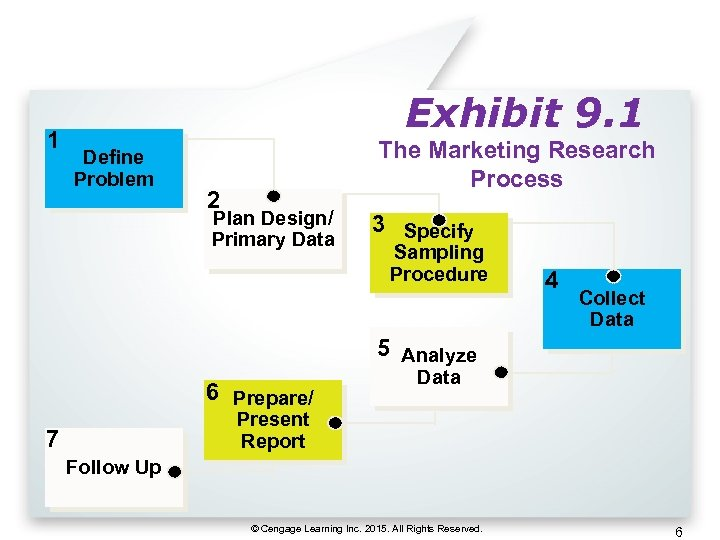 1 Exhibit 9. 1 Define Problem The Marketing Research Process 2 Plan Design/ Primary