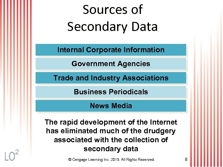 Sources of Secondary Data Internal Corporate Information Government Agencies Trade and Industry Associations Business