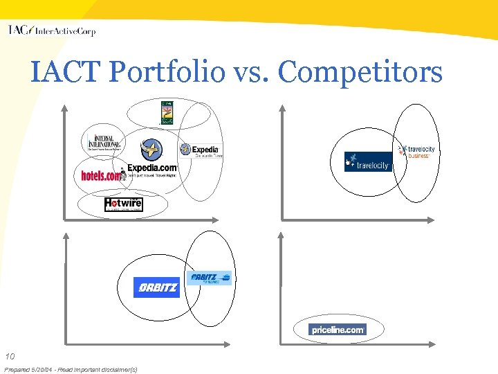 IACT Portfolio vs. Competitors 10 Prepared 5/20/04 - Read important disclaimer(s)