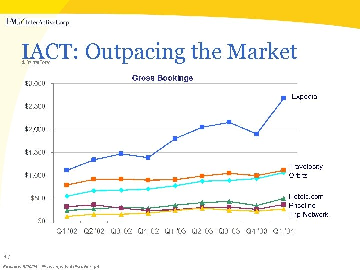 IACT: Outpacing the Market $ in millions Expedia Travelocity Orbitz Hotels. com Priceline Trip