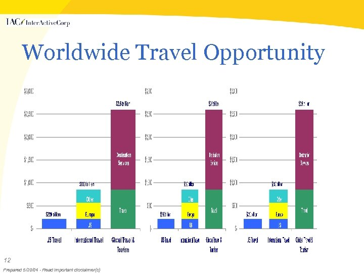 Worldwide Travel Opportunity 12 Prepared 5/20/04 - Read important disclaimer(s)
