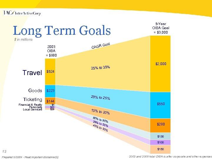 Long Term Goals 5 -Year OIBA Goal = $3, 000 $ in millions 2003