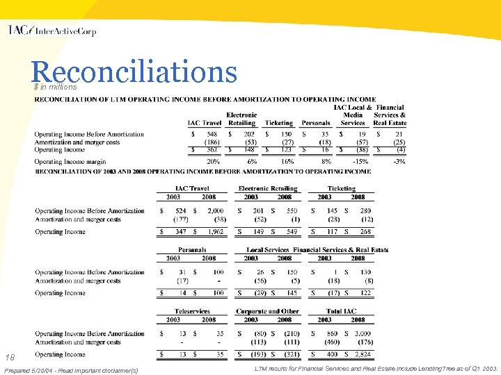 Reconciliations $ in millions 18 Prepared 5/20/04 - Read important disclaimer(s) LTM results for