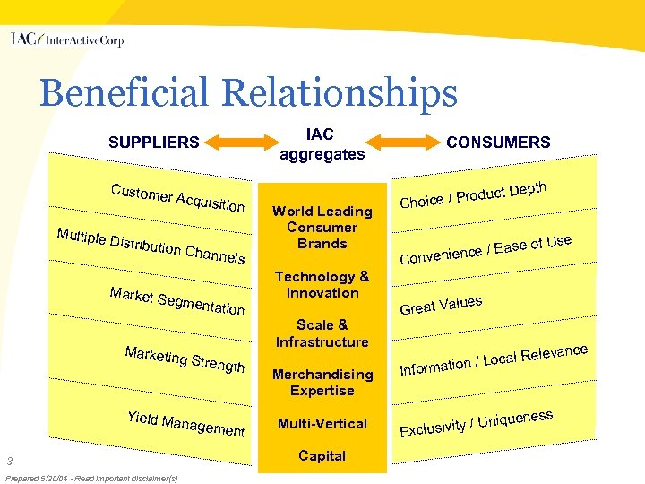 Beneficial Relationships IAC aggregates SUPPLIERS Custome r Acquis Multiple Distribut ition Chan n els