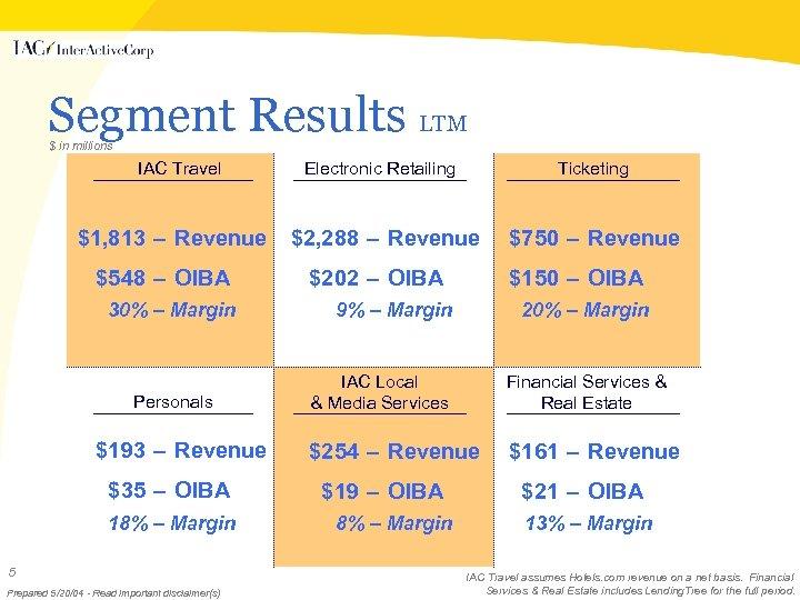 Segment Results LTM $ in millions IAC Travel $1, 813 – Revenue $548 –