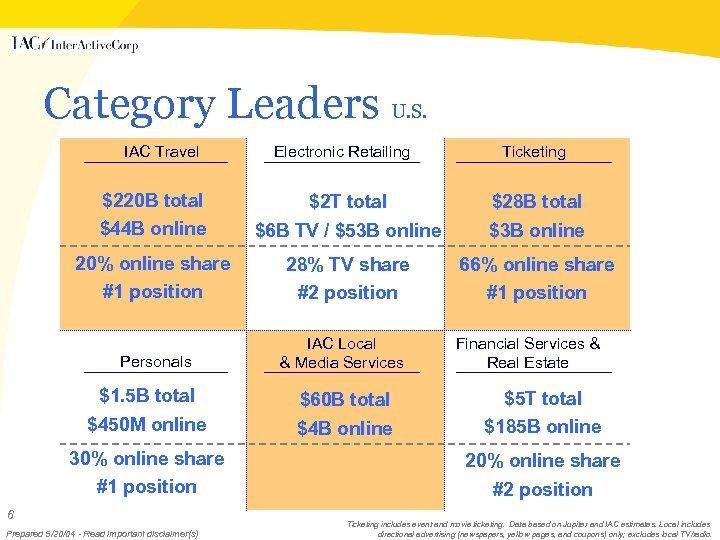 Category Leaders U. S. IAC Travel Electronic Retailing Ticketing $220 B total $2 T
