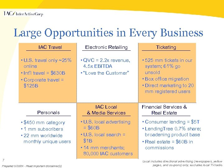 Large Opportunities in Every Business IAC Travel • U. S. travel only ~25% online