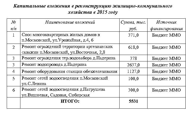 Капитальные вложения в реконструкцию жилищно-коммунального хозяйства в 2015 году № п/п 1 2 3