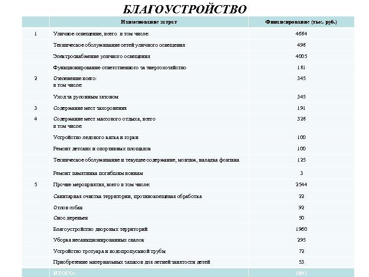 БЛАГОУСТРОЙСТВО Наименование затрат 1 Финансирование (тыс. руб. ) Уличное освещение, всего в том числе: